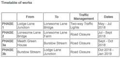 Meath Green Lane closures 2018